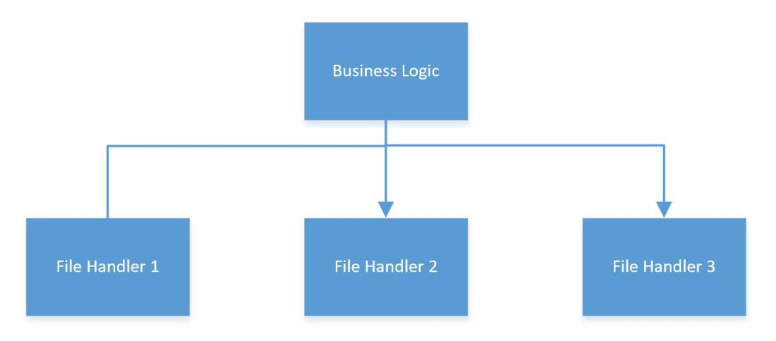 business logic depends on file handlers.JPG