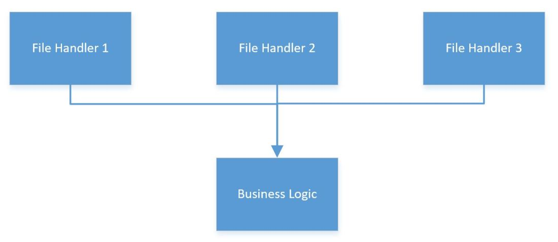file handlers depend on business logic.JPG